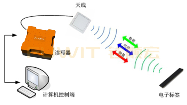 RFID工业一体机,RFID汽车总装线,RFID系统