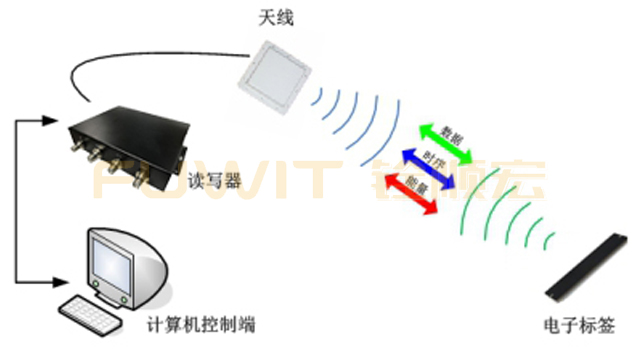 超高频RFID资产管理系统,RFID读写器,RFID标签应用