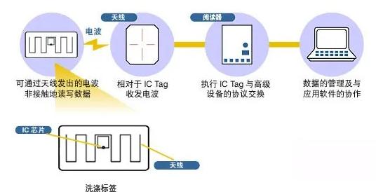 RFID洗涤管理-RFID医用被服洗涤-铨顺宏