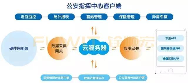 RFID电动车管理系统,RFID车辆管理,RFID系统