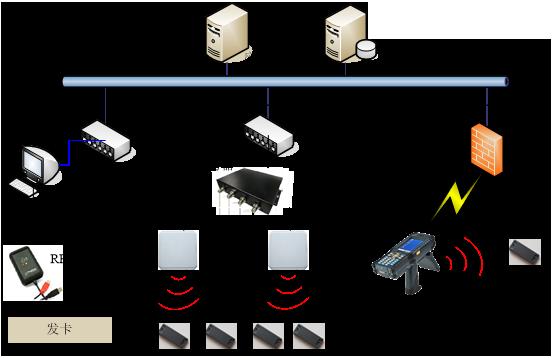 RFID展品实物管理RFID博物馆信息化管理-RFID可视化管理-RFID铨顺宏