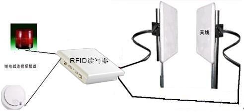 RFID技术-RFID服装管理-RFID超高频读写器