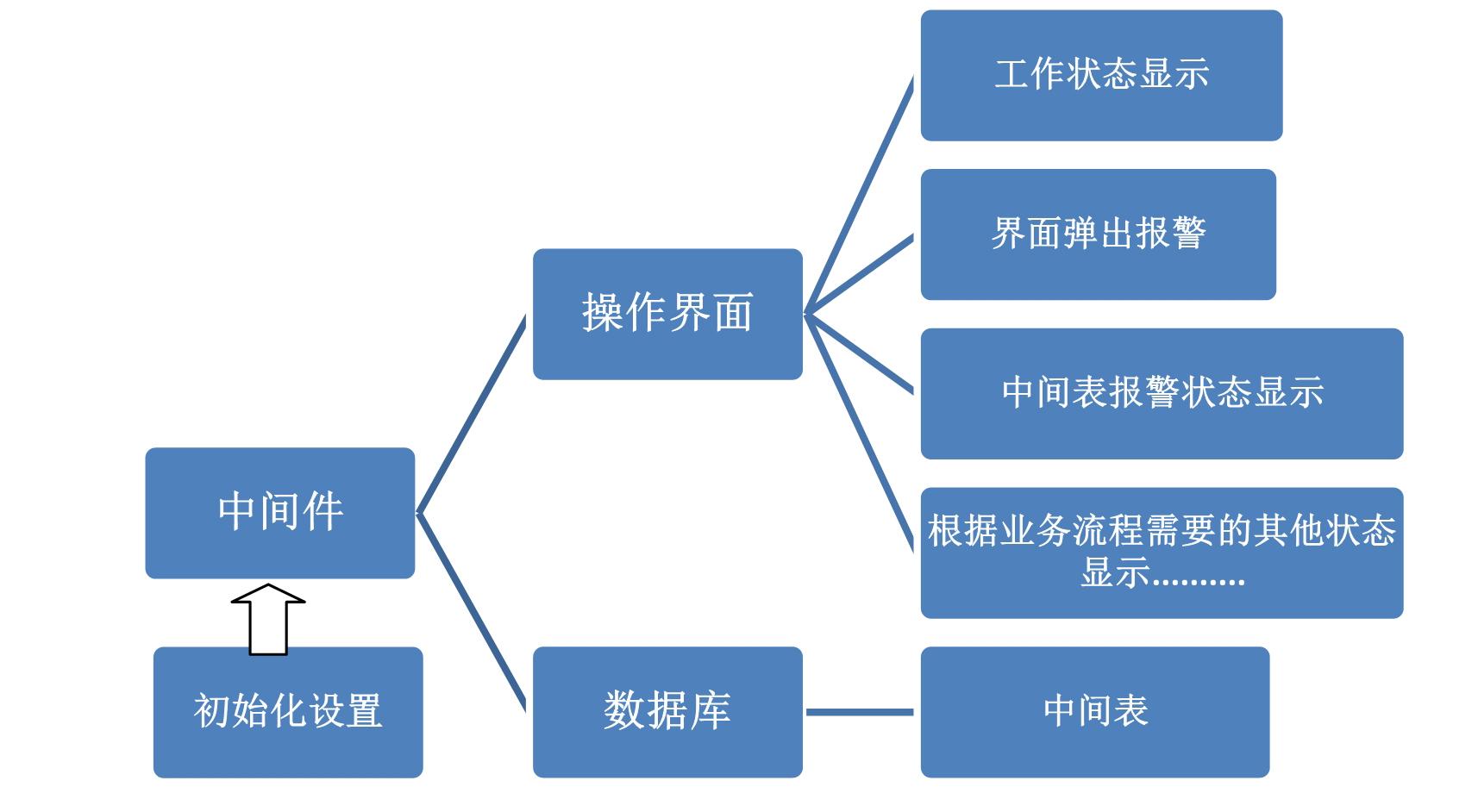 RFID中间件架构