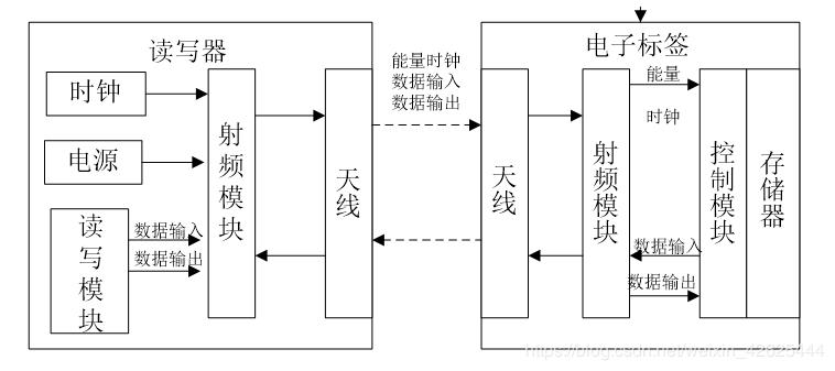 RFID读写器,RFID标签,RFID射频识别结构图