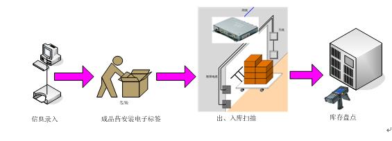 UHF 超高频,rfid医药管理,rfid仓储盘点,rfid出入库