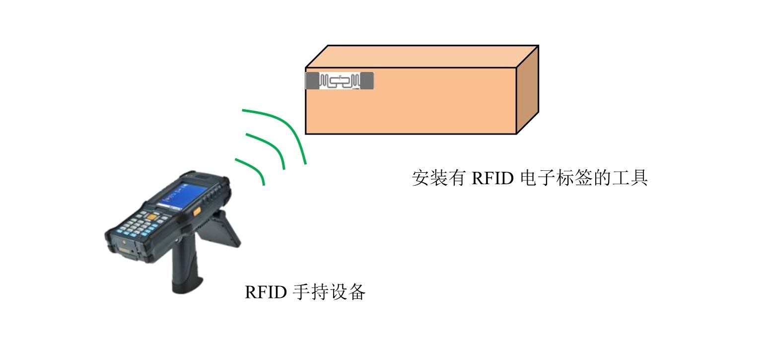 RFID手持机,RFID库房,工具,RFID资产盘点