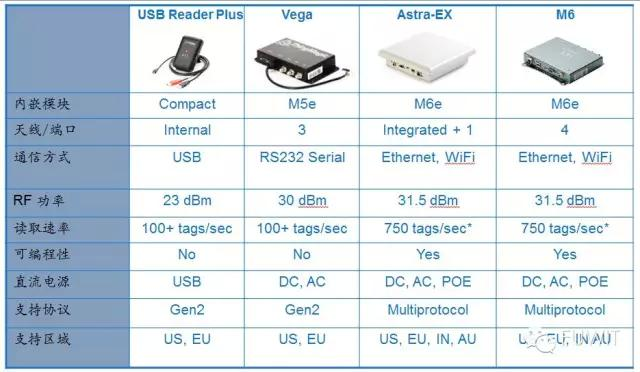RFID管理