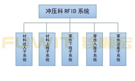 汽车冲压车间的RFID库存管理系统方案