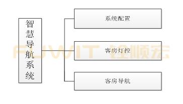 RFID客户导航系统,RFID智慧酒店管理系统,RFID发卡器