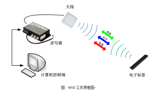 UHF RFID货车车架监管,rfid读写器,rfid电子标签