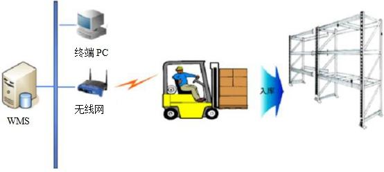 RFID智能入库系统