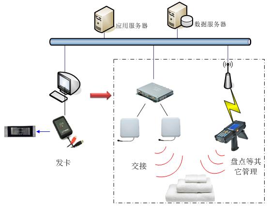RFID洗涤解决方案