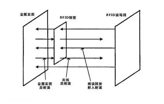 RFID金属表面影响读写器性能
