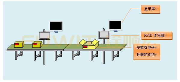 RFID工位管理,RFID生产线管理,RFID读写器