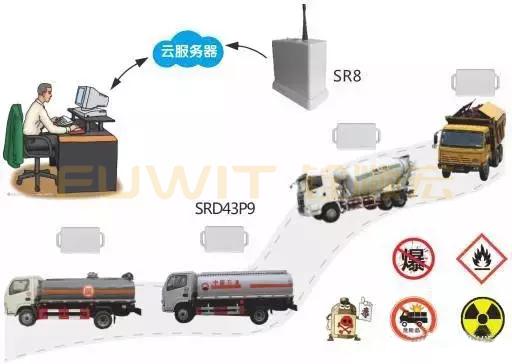 RFID电动车管理系统,RFID特种车监管,RFID运输