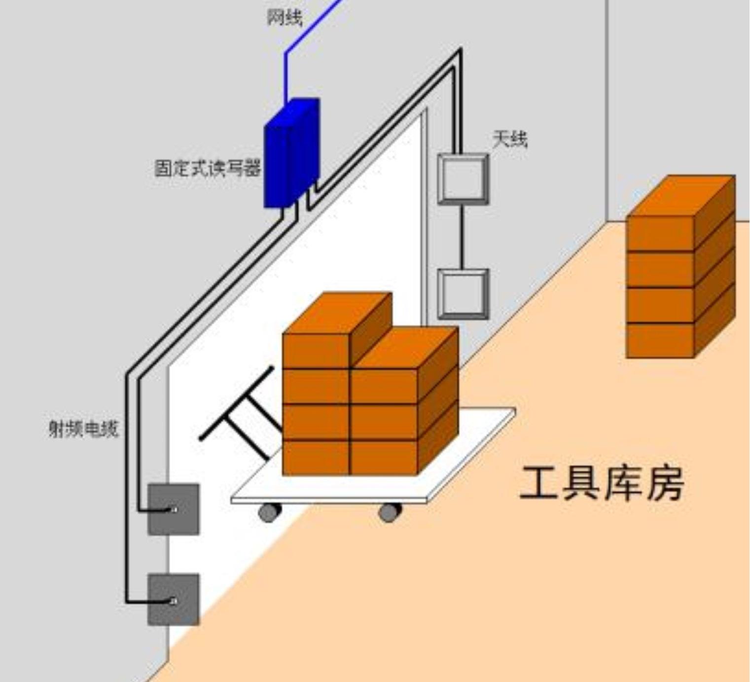 RFID固定式读写器,天线,RFID电子标签,工具仓库信息统计