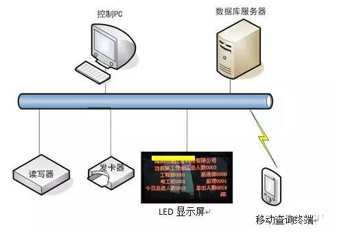 rfid人员管理,rfid读写器,rfid天线系统设计