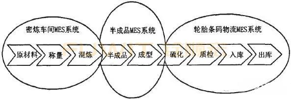 RFID生产线管理(MES系统)