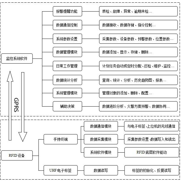 PC监控软件系统与RFID手持机功能模块