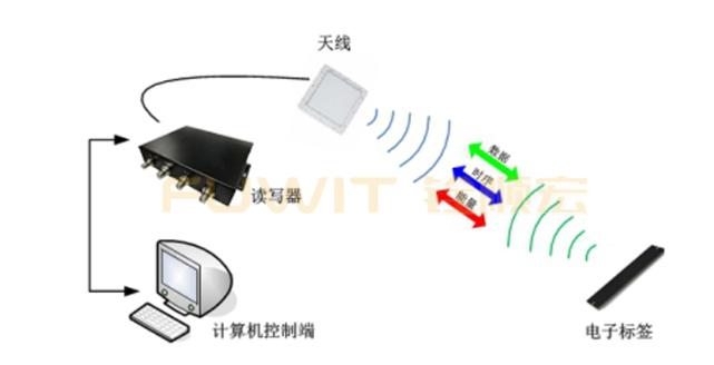 RFID技术-RFID智能仓储管理-RFID仓储物流-RFID仓储信息化管理