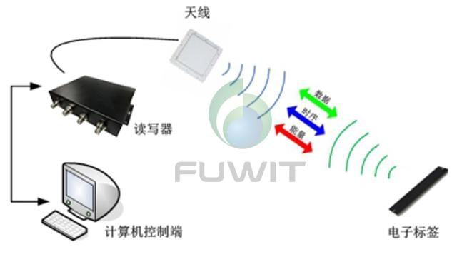 无源RFID系统构