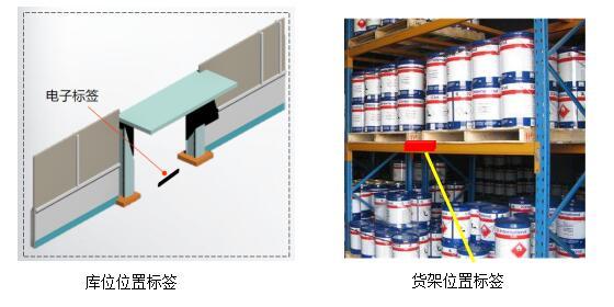rfid库位标签,rfid货架标签,rfid商品标签应用