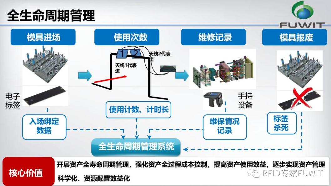 RFID模具管理-RFID模具跟踪管理-RFID汽车追溯-RFID技术