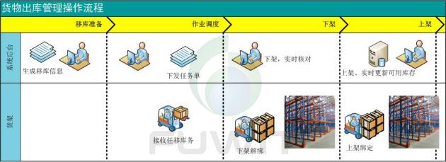 rfid货物移库流程