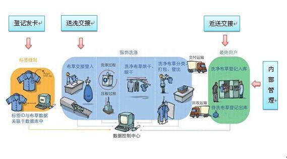 RFID布草洗涤