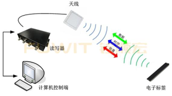 RFID门禁管理-RFID门禁资产管理-铨顺宏