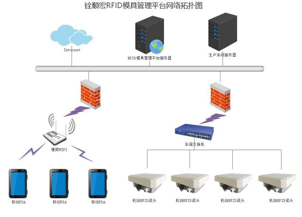 RFID模具资产管理平台