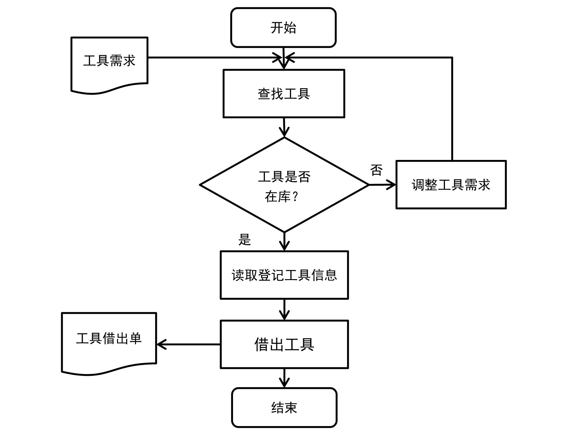 RFID工具借出 流程