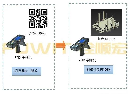 RFID库存管理系统方案,RFID手持机