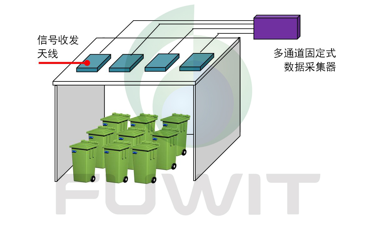 RFID医疗废弃物管理之多通道固定式数据采集