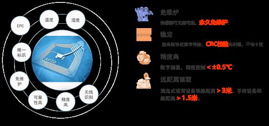 RFID展馆信息化管理-RFID温度监控-RFID温度传感器标签-RFID铨顺宏