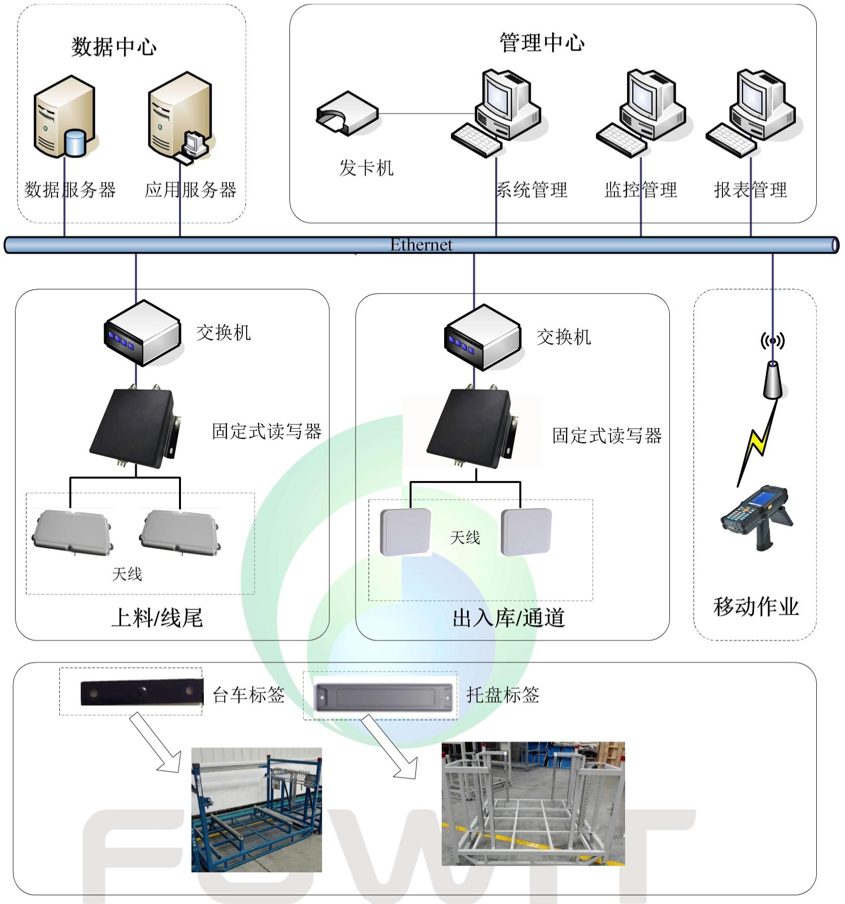 RFID汽车冲压车间应用
