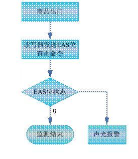 UHF电子标签的EAS商品出库检测流程图
