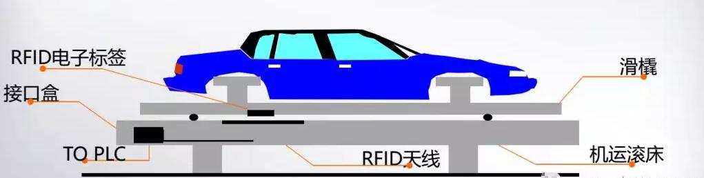 RFID汽车制造-RFID汽车识别跟踪-RFID工业制造-RFID铨顺宏-RFID技术