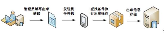 RFID展品出库管理-RFID展馆信息化建设-RFID展品实时跟踪管理-RFID铨顺宏