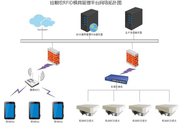 RFID资产管理-RFID模组生产管理-铨顺宏