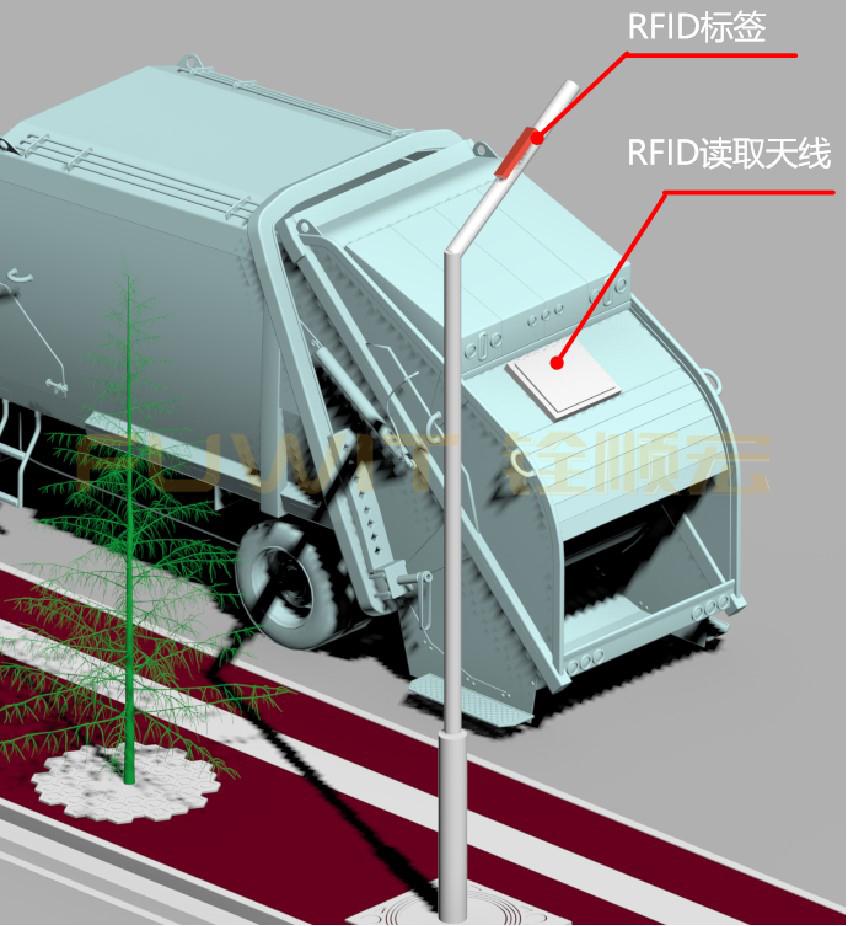 RFID车辆管理,RFID读写器,RFID天线