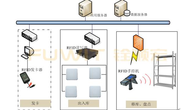 RFID智能仓库管理,RFID现代仓储管理系统