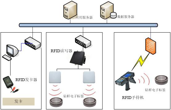 rfid读写器,rfid手持机,rfid标签,rfid资产管理系统