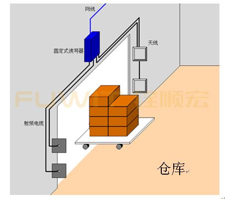 RFID仓储管理,RFID生产线管理,RFID通道式读取设备应用