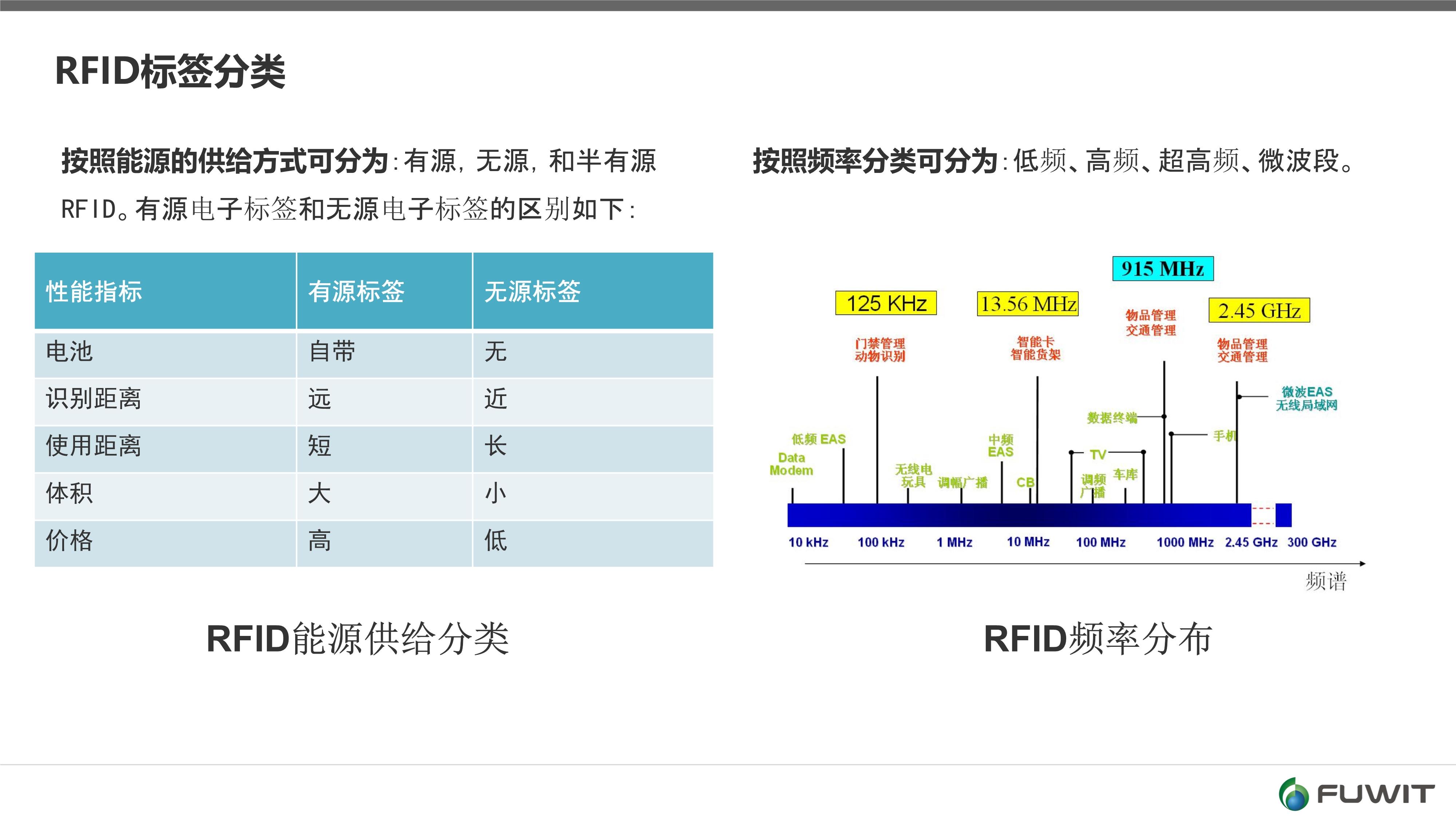RFID标签频率,RFID电子标签,超高频RFID