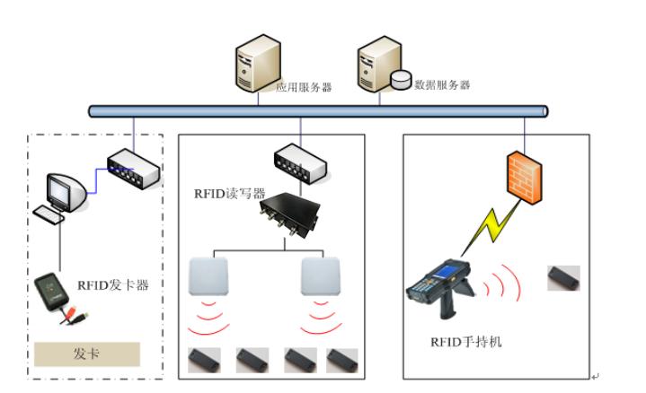 RFID枪械管理系统设计-RFID军事物资出入库管理-RFID枪械盘点管理-铨顺宏
