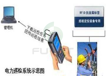 RFID电力设备,RFID智能巡检管理,RFID手持终端