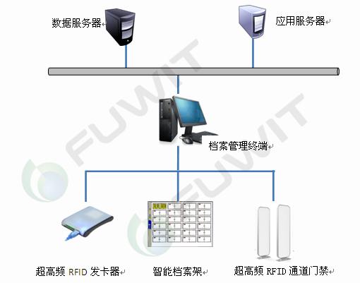 RFID档案管理,RFID智能档案管理系统,RFID图书档案