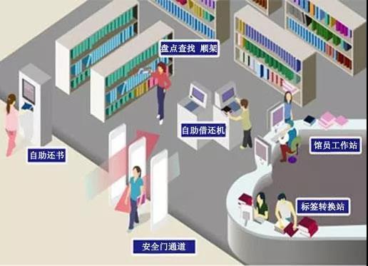 RFID图书盘点-RFID图书档案管理-铨顺宏