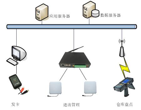 rfid家具生产管理,rfid发卡器,rfid标签